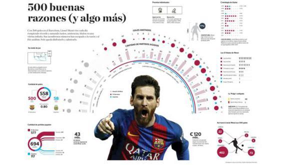 Messi: sus 500 goles con Barcelona en imperdible infografía