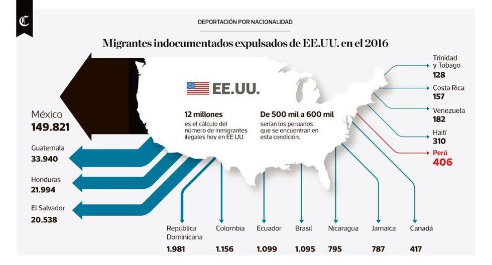 Infografía: Migrantes indocumentados expulsados de EEUU el 2016 - 1