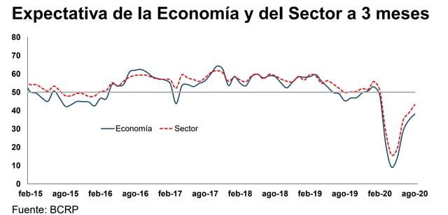 Se ve una caída en las expectativas a tres meses sobre la economía en agosto del 2019. La caída de estas expectativas ha sido más fuerte con la paralización de la economía por el COVID-19. (Fuente: BCR)