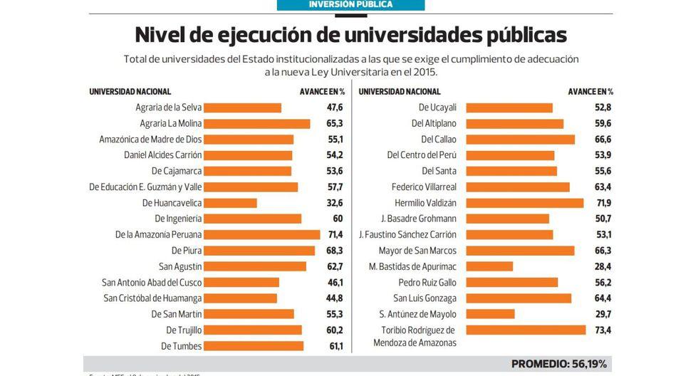 Sunedu amenaza congelar cuentas de 15 universidades estatales - 2