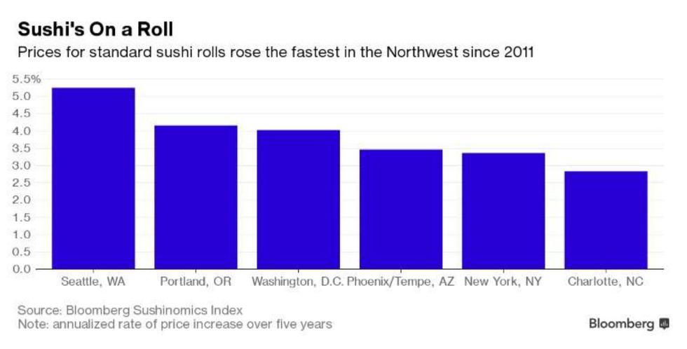 Cómo medir costes de vida utilizando los precios del sushi - 2