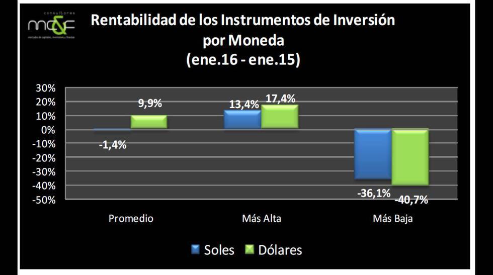 Los instrumentos financieros más rentables del 2015, según MC&F - 6