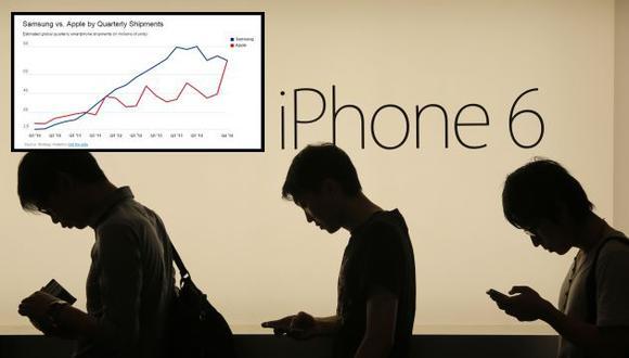 Apple venció a Samsung y vendió más smartphones por 3 razones