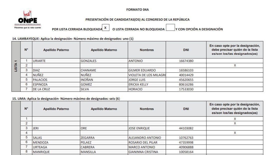 La lista de candidatos de Somos Perú al Congreso tiene reservada su primera ubicación (cabeza de lista) para invitados. (Captura: ONPE)