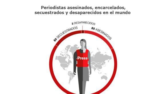 EE.UU. se encuentra entre los países más peligrosos para periodistas por primera vez. Imagen: Reporteros Sin Fronteras