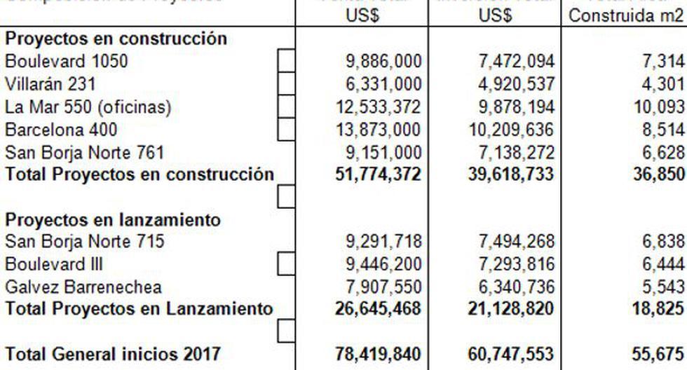 """""""Tenemos en construcción 5 proyectos con ventas por US$52 mlls"""" - 2"""