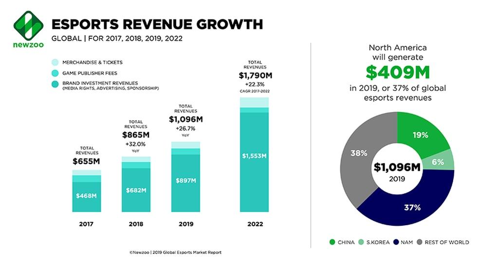 Los ingresos de eSports llegarían a los 1.700 millones de dólares en 2022, según NewZoo. (Captura de pantalla)