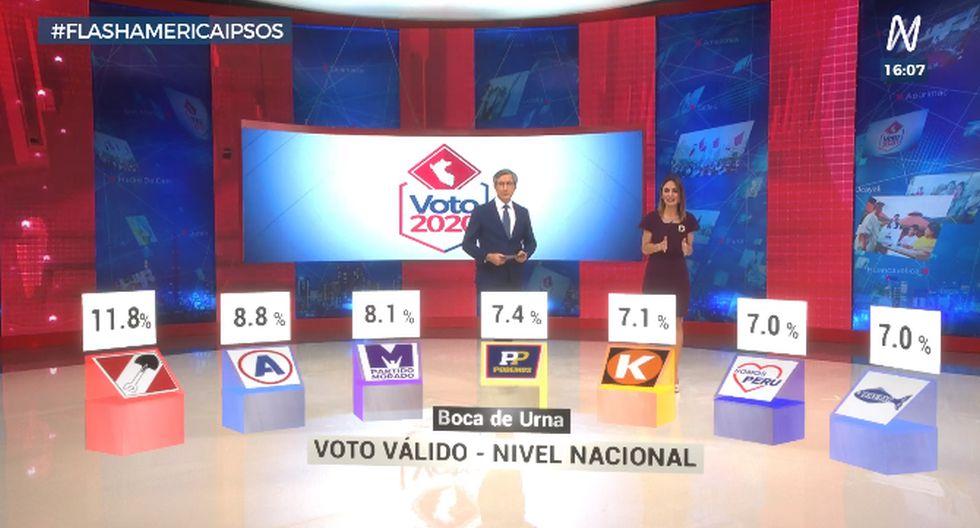 Resultados a boca de urna de Ipsos en estas Elecciones 2020.
