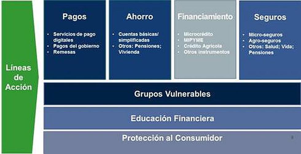 Ejecutivo lanzó la Estrategia Nacional de Inclusión Financiera - 2