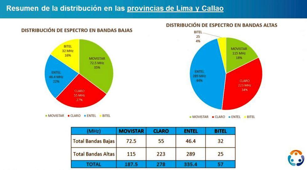 En esta gráfica elaborada por Osiptel se puede observar cual es el nivel de repartición de espectro por operador que se tenía en Lima hasta el año pasado.
