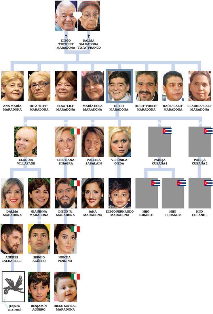 Padres, parejas, hijos y nietos de Maradona. (Composición: La Nación)