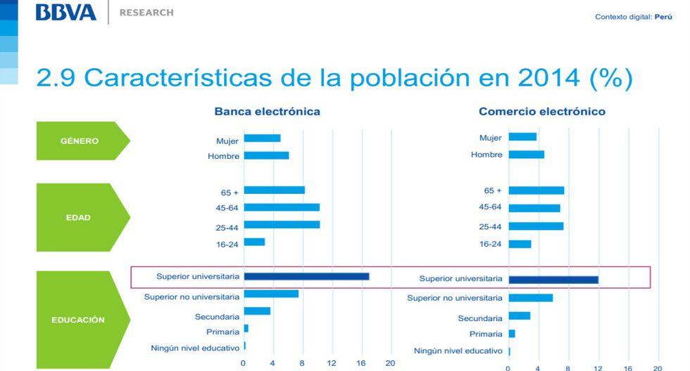 BBVA Research: ¿Qué avances ha tenido el Perú en lo digital? - 10