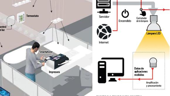 Li Fi: la nueva forma de conectar a Internet usando luces LED