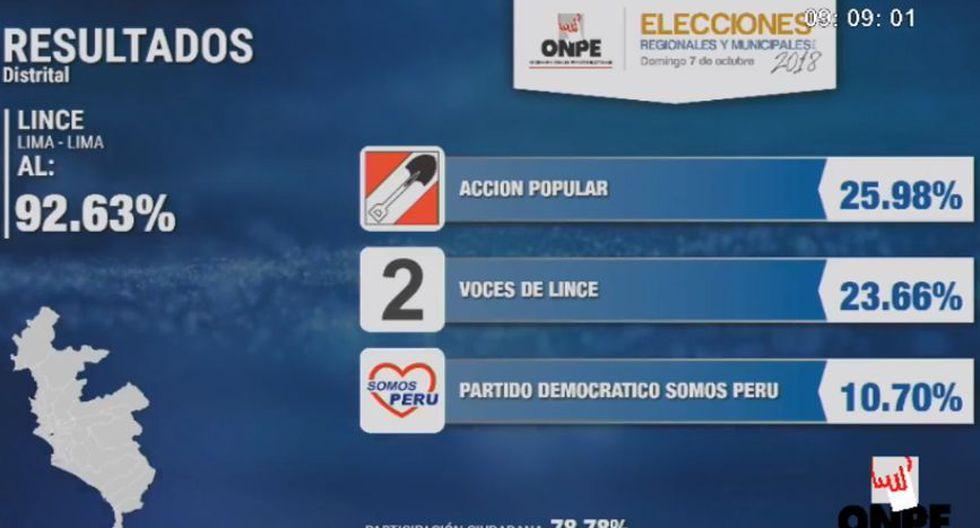 Vicente Amable Escalante de Acción Popular obtiene 25.98%, mientras que el candidato de Dos veces Lince consigue 23.66%. (Foto: Facebook)