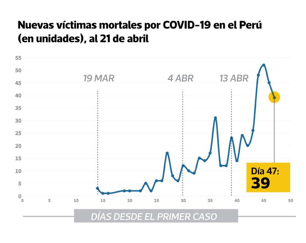 El 21 de abril se registraron 39 nuevas muertes por COVID-19