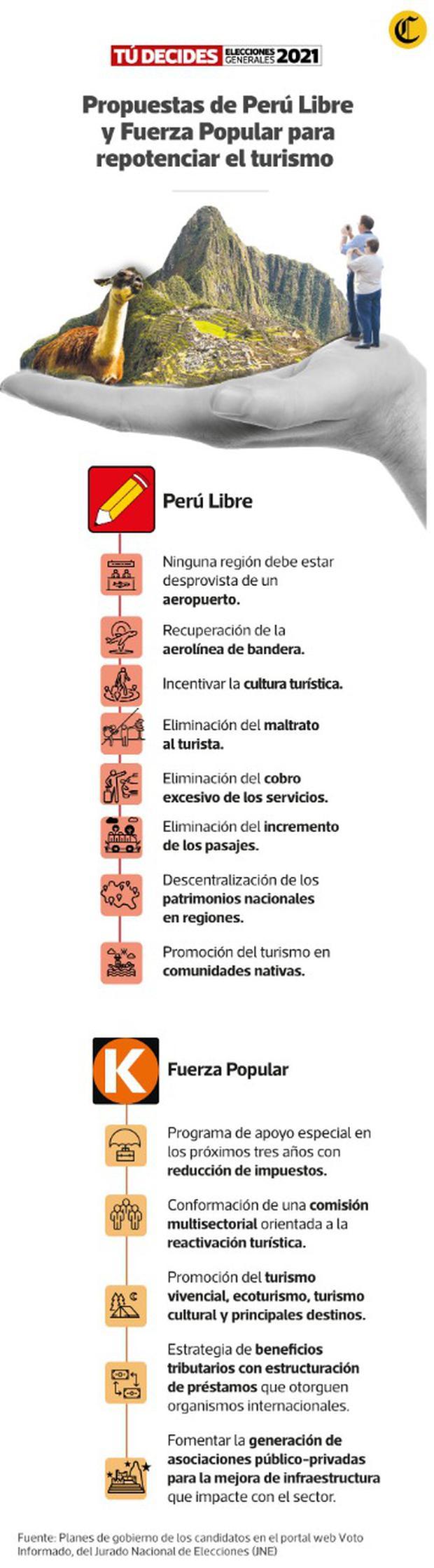 Relación de propuestas de los partidos Perú Libre y Fuerza Popular para reactivar la industria turística. (Infografía: Luis Huaitán)