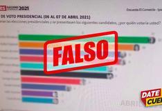 #DateCuenta: Difunden imagen de falsa encuesta de El Comercio-Ipsos en redes sociales