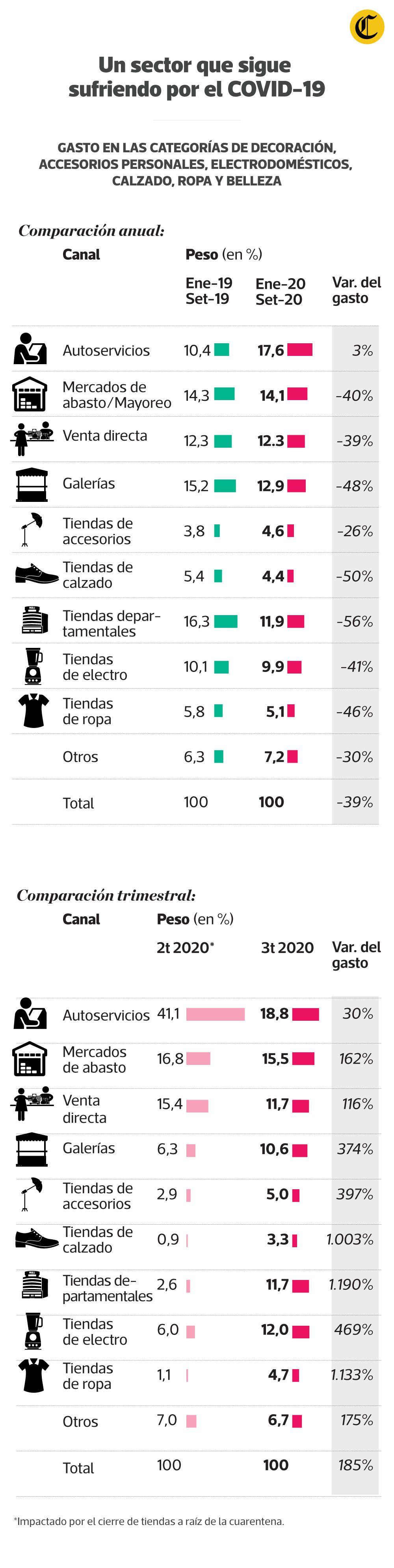 Retail, un sector que sigue sufriendo por el COVID-19. No obstante, el consumo (sobre todo de alimentos) ha aumentado. (Infografía: Jean Izquierdo/El Comercio; Fuentes: Kantar Worldpanel, Euromonitor International, Google)