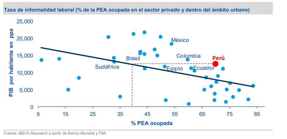 BBVA Research:¿Cuánto empleo informal hay en el Perú? (Estudio) - 3