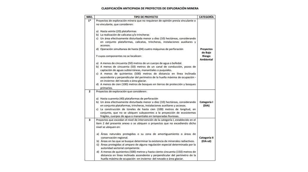 Exploración minera: Qué dice el reglamento ambiental del MEM - 2