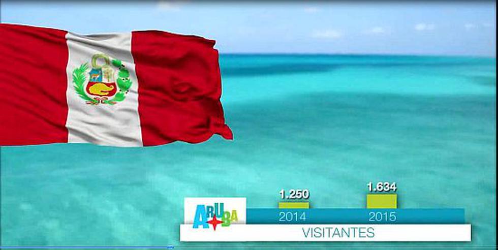 Aruba, la isla caribeña que busca conquistar a turistas latinos - 2