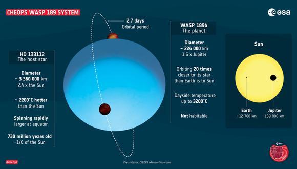 Parámetros clave del sistema WASP 189. (Foto: cortesía ESA)