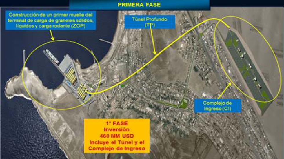 Puerto Chancay: Inicia construcción del puerto y área logística - 2