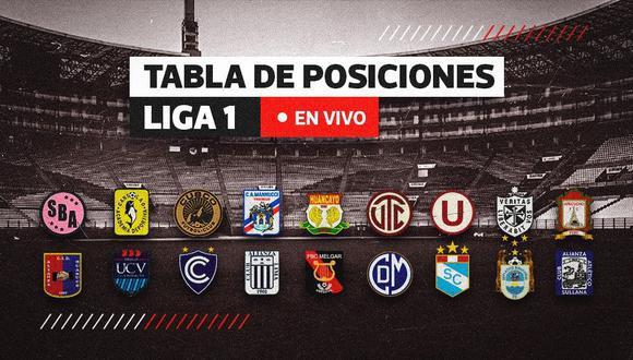 Revisa la tabla de posiciones de la Liga 1