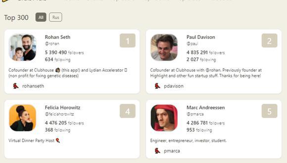 Estas son algunas de las personas más seguidas en Clubhouse, la red social de audio. (Imagen: ClubHub)
