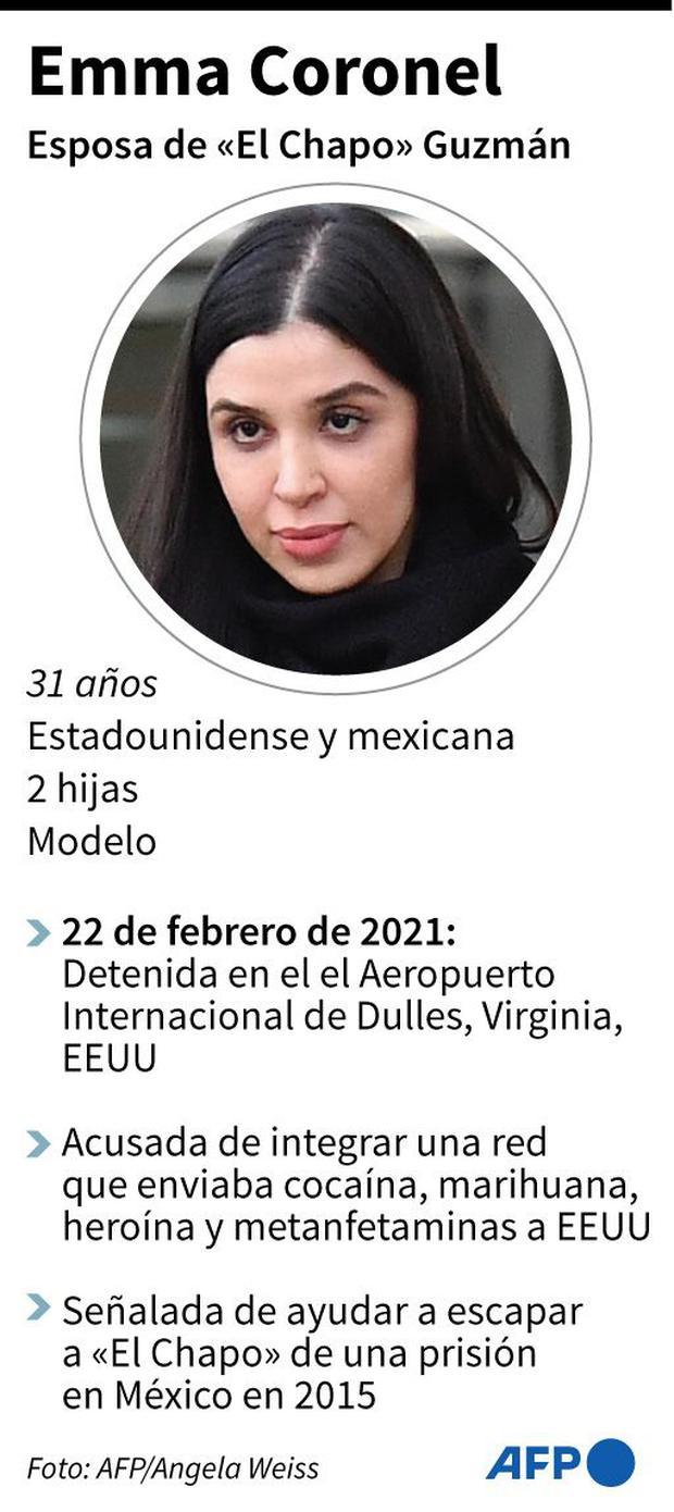 Línea de vida de Emma Coronel. (AFP).