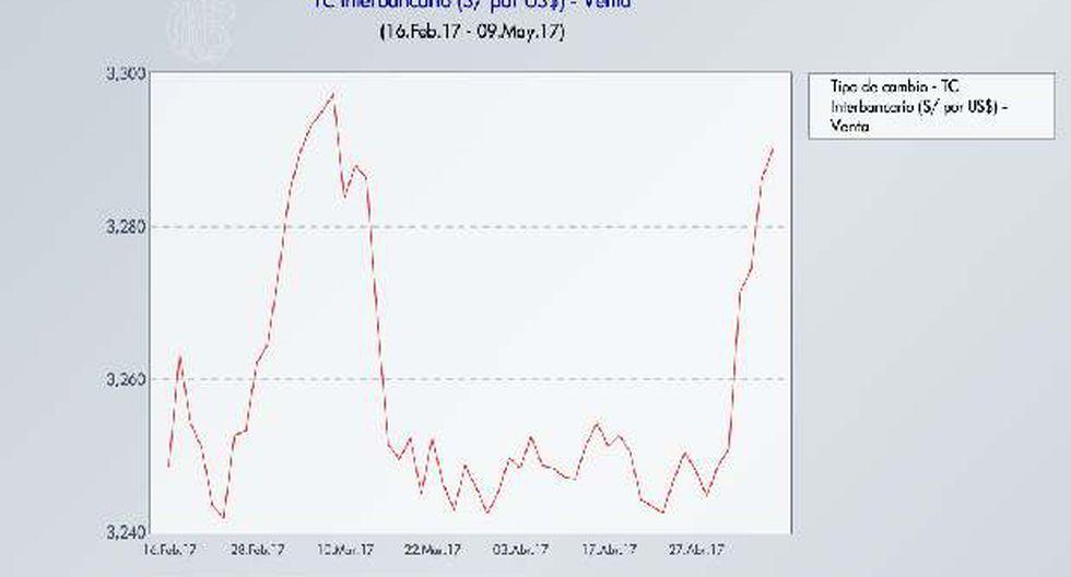 Tipo de cambio sube a S/3,295, nivel más alto en dos meses - 2