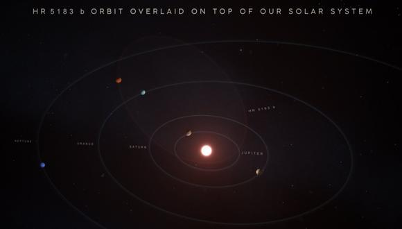 La ilustración compara la órbita excéntrica de HR 5183 b con las órbitas más circulares de los planetas en nuestro propio Sistema Solar. (Imagen: Credit: W. M. Keck Observatory/Adam Makarenko)