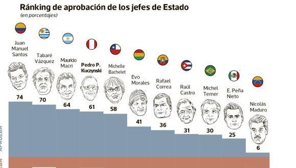 Santos con la mayor aprobación; Maduro, el más desaprobado