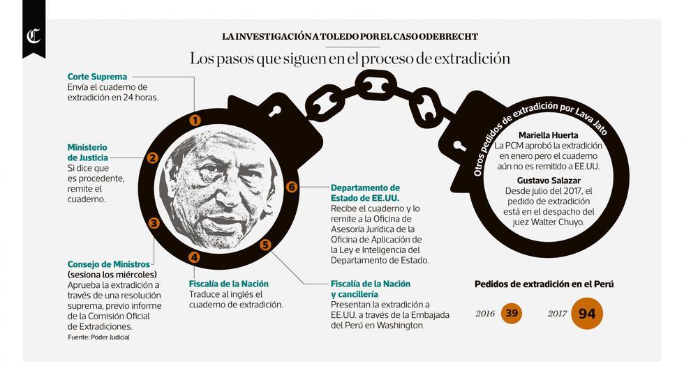 Infografía publicada en el diario El Comercio el día 14/03/2018