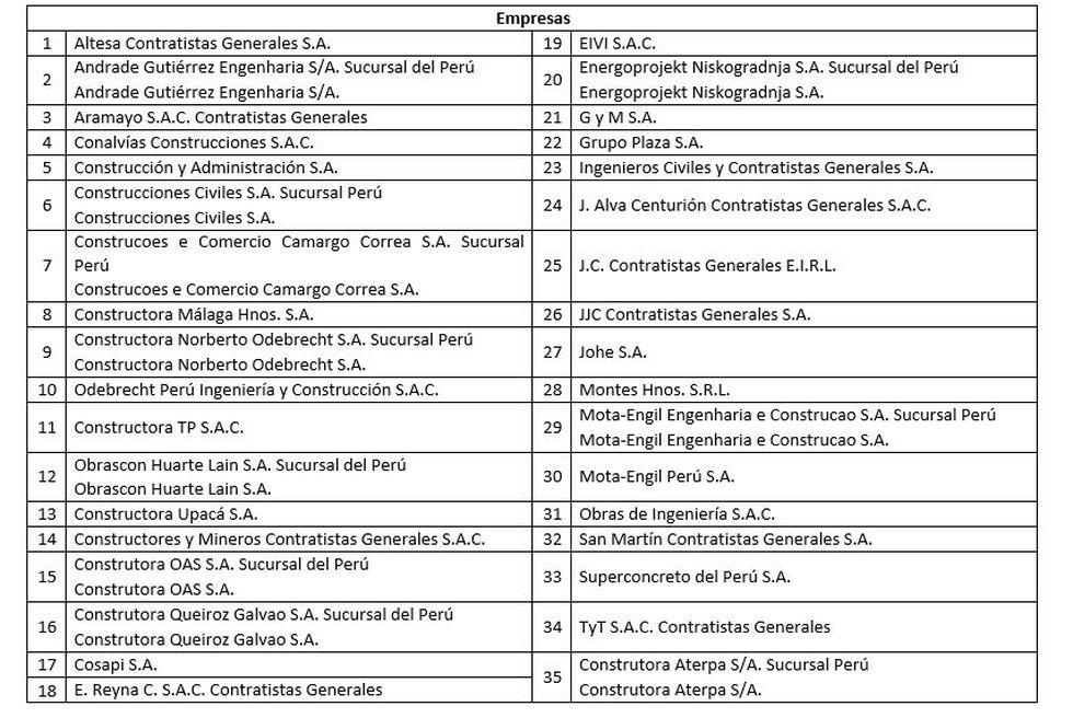 Empresas investigadas por presunta concertación en licitaciones. (Fuente: Indecopi)