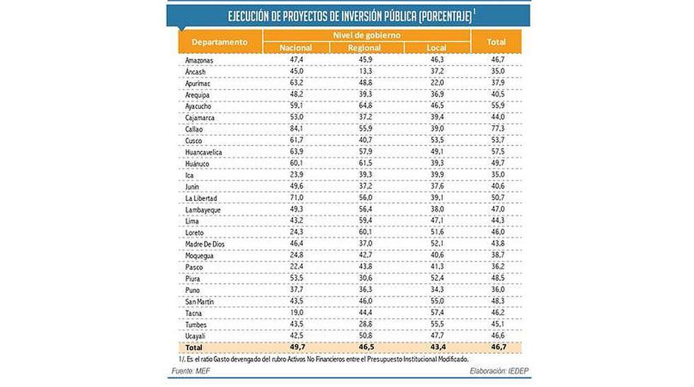 Solo tres regiones ejecutaron más del 60% de partidas a octubre - 2