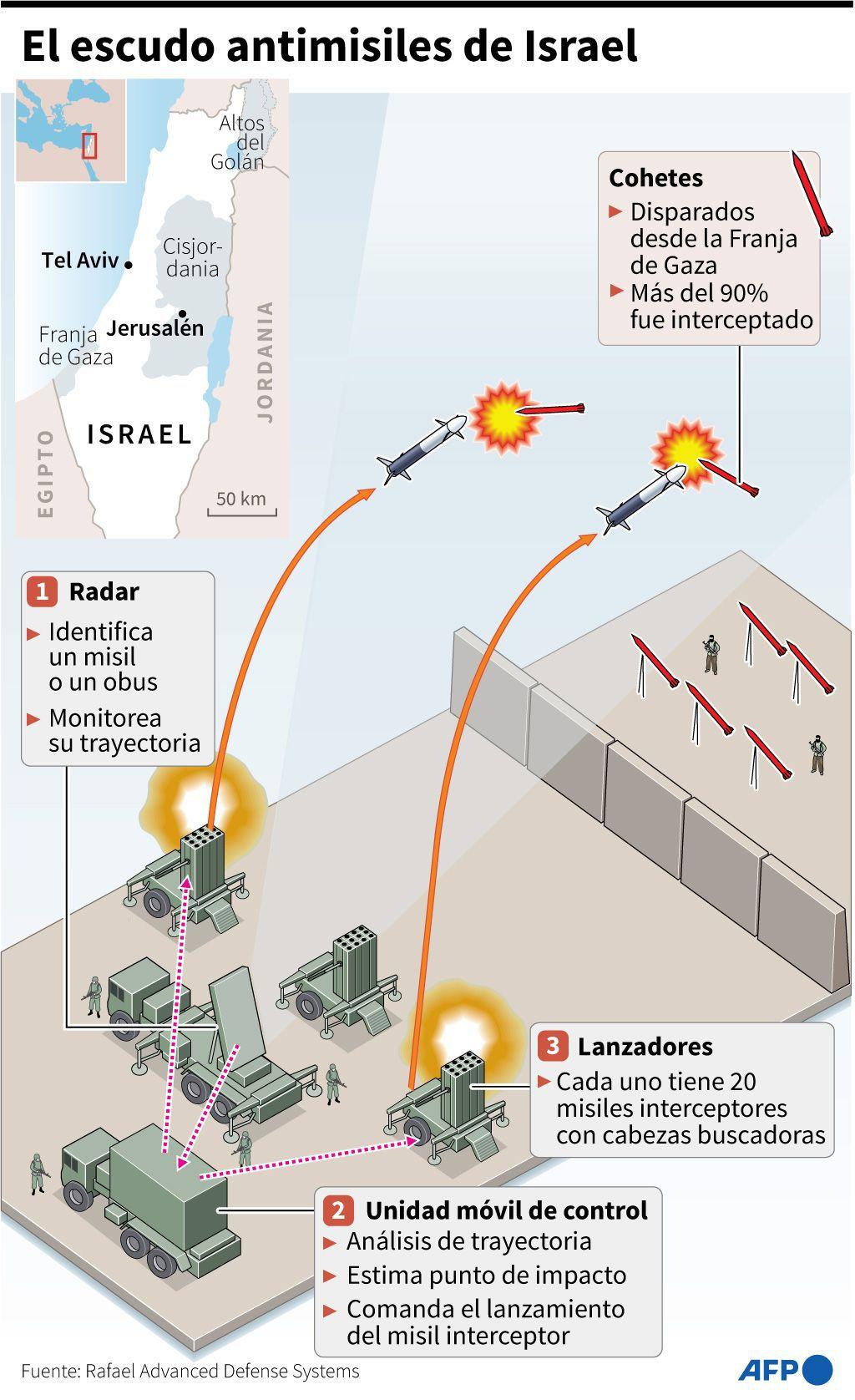 El escudo antimisiles de Israel. (AFP).