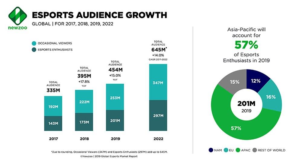 NewZoo estima que cerca de 453.8 millones de personas serán espectadores de eSports en 2019. (Captura de pantalla)