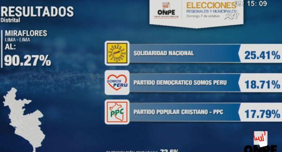 Este es el conteo de la ONPE en Miraflores.