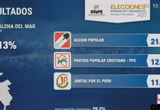 Estos son los resultados en Magdalena del Mar, según conteo oficial de la ONPE al 93.13%