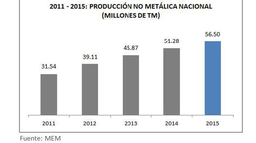 MEM: Minería no metálica creció 79% en últimos cinco años - 2