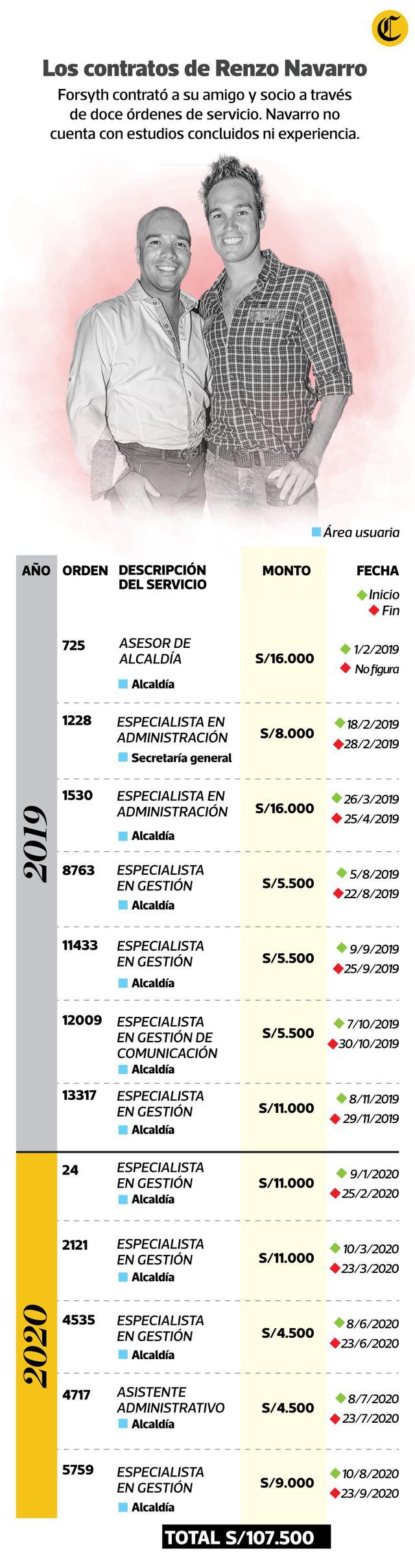 Estos fueron los contratos a favor de Navarro en La Victoria.