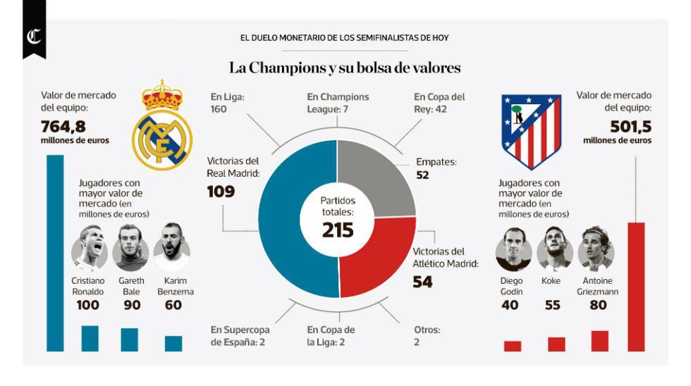 Infografía del día: La Champions y su bolsa de valores - 1