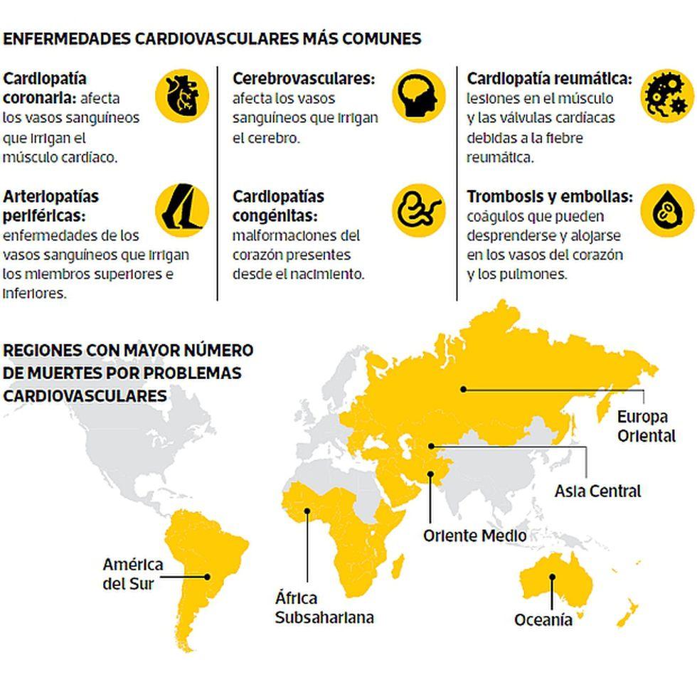 Este es el listado de las enfermedades cardiovasculares más comunes y su prevalencia en el mundo. (Infografía: El Comercio)