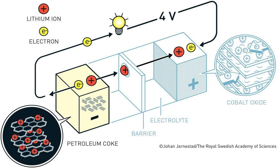 Infografía sobre la primera batería de iones de litio comercialmente viable en 1985 creada por Akira Yoshino. (Real Academia Sueca de Ciencias)