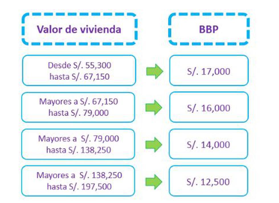 Gobierno evalúa elevar el subsidio del Fondo Mivivienda - 2