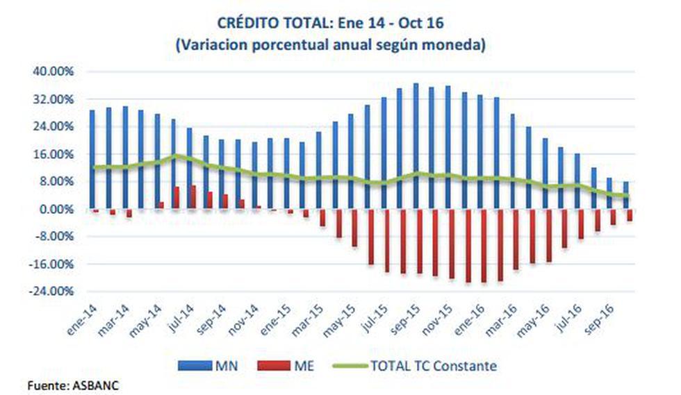 Créditos de la banca sumaron S/232.459 millones hasta octubre - 2