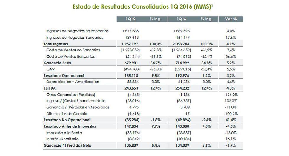 Bajan las ganancias de Falabella pese a aumento de ventas - 2