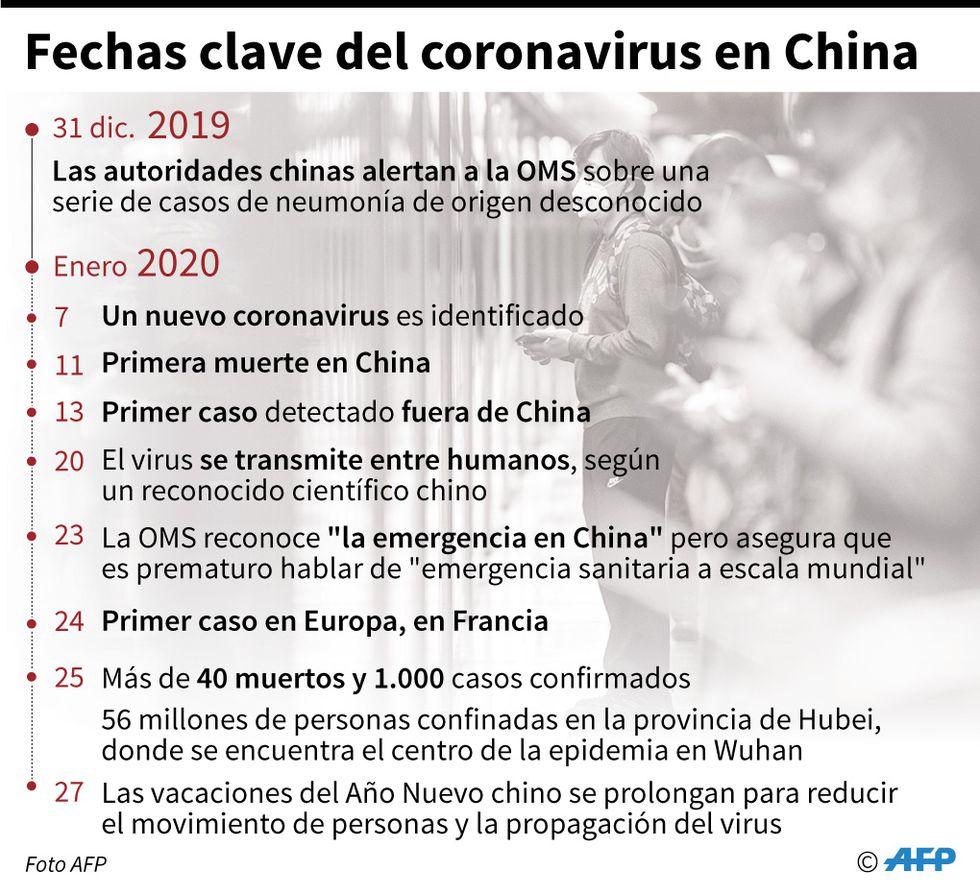 coronavirus cuantos muertos hay en china