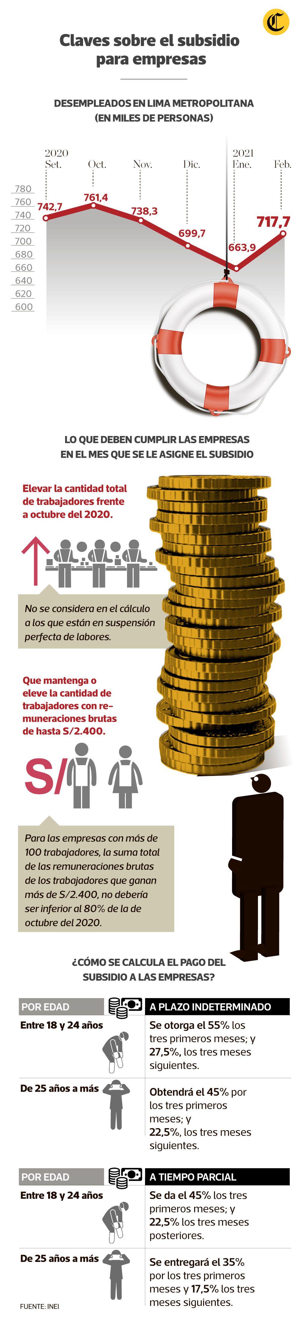 Subsidio a la planilla. (Infografía: El Comercio)